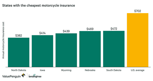 Motorcycle Insurance Comparison 2019 »save up to 70%»